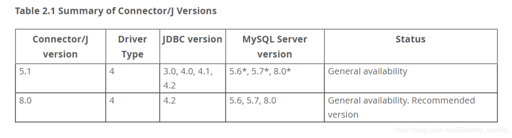 《有关java web 链接 MySql8.0》