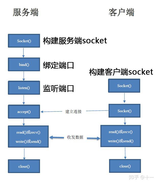 《基于socket实现一个简易的web服务器》